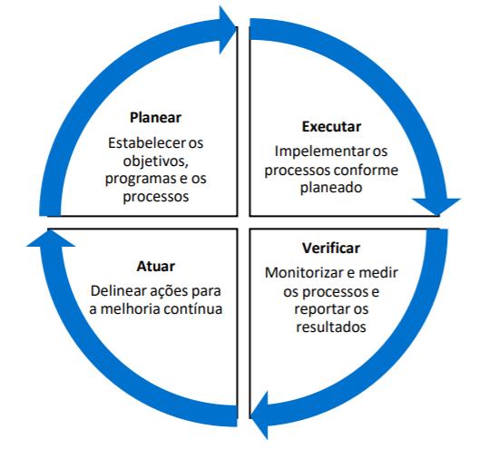 ISO 45001 - Plano PDCA