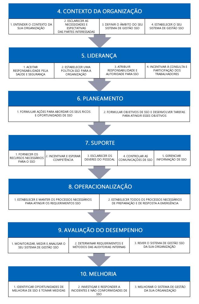 Requisitos da ISO 45001
