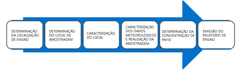 Etapas monitorização PM10