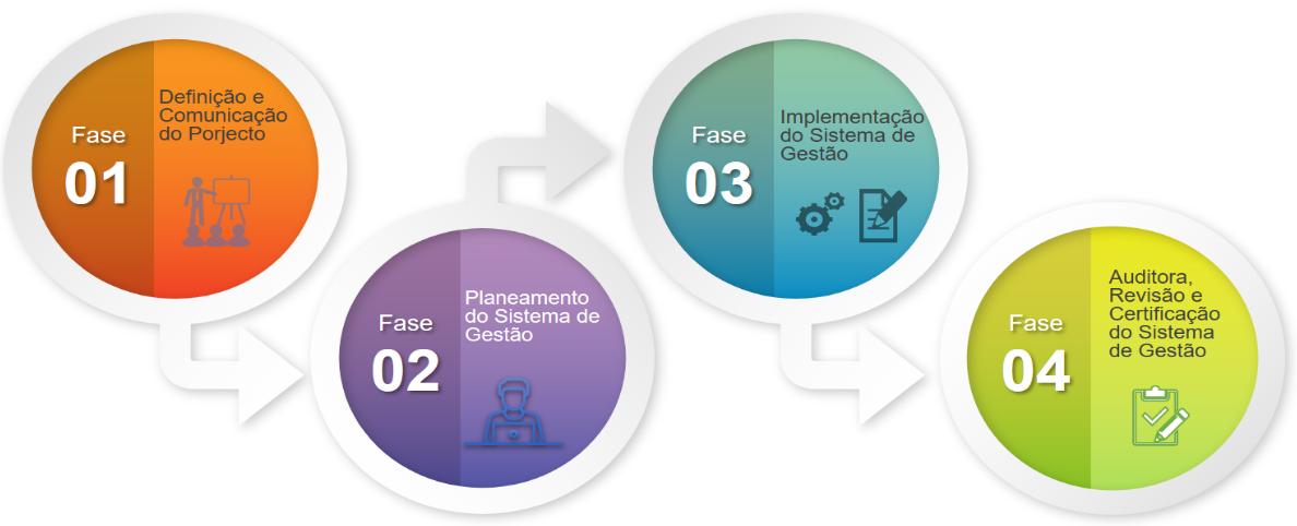 Metodologia ISO