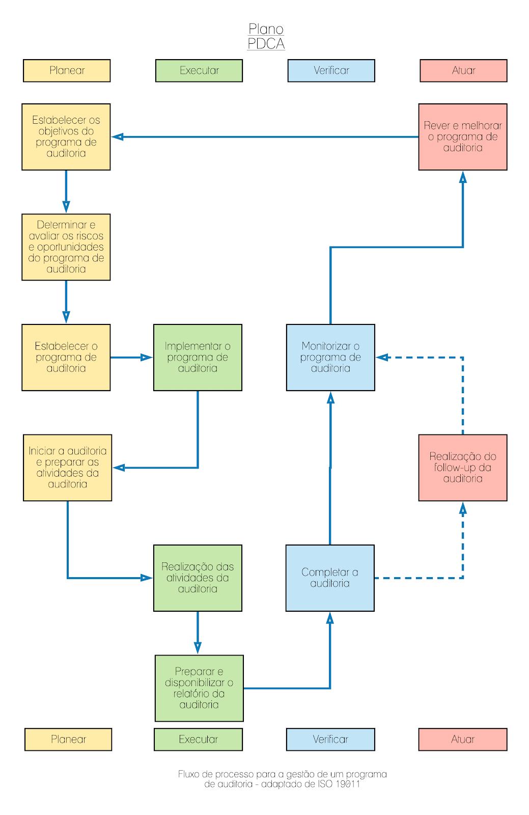 plano pdca