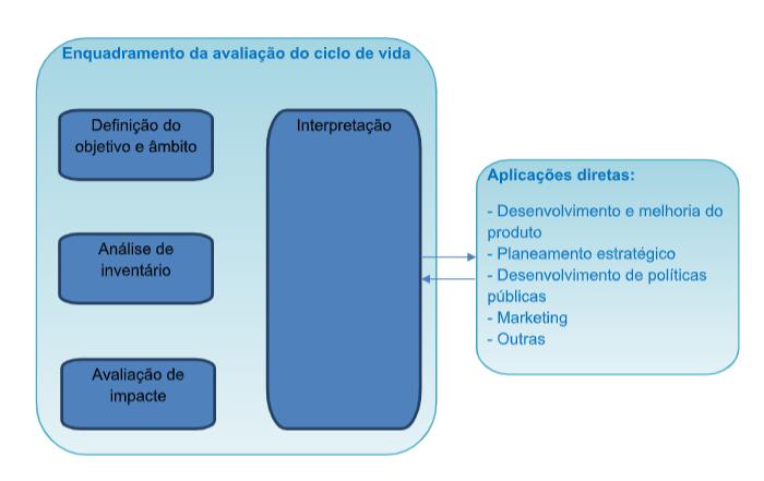 metodologia análise ciclo de vida