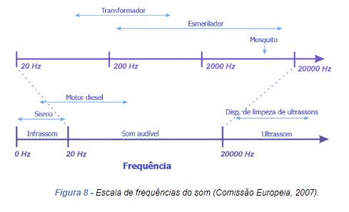 Escala de frequências do som