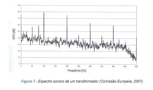 Espectro sonoro de um transformador