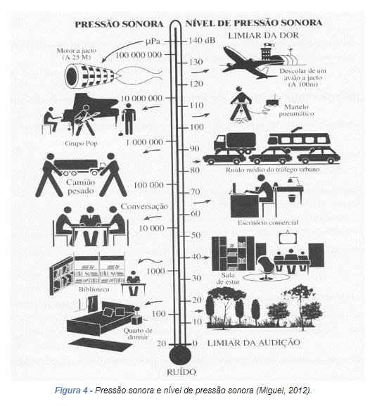 pressão sonora e nível de pressão sonora