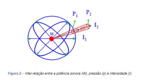 Inter-relação entre a potência sonora pressão e intensidade