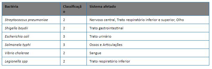 Bactérias Tabela de Classificação