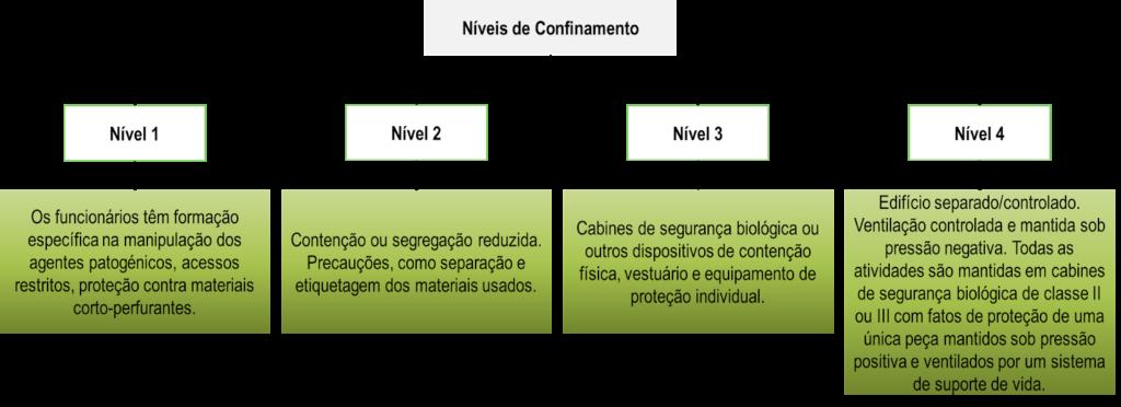 níveis de confinamento