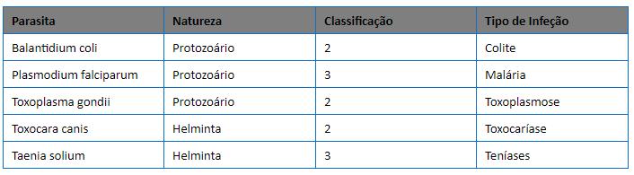 Parasitas Classificação