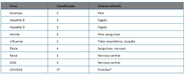 Virus Tabela de Classificação