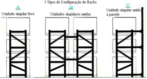 tipos de configuração de racks
